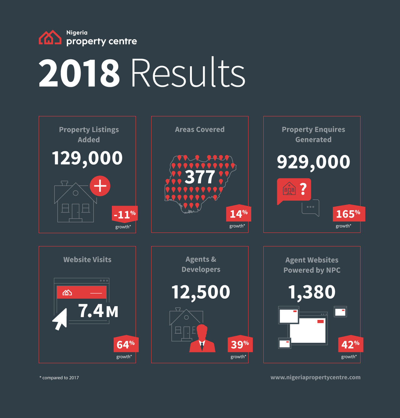 2018 Year in Review - Nigeria Property Centre