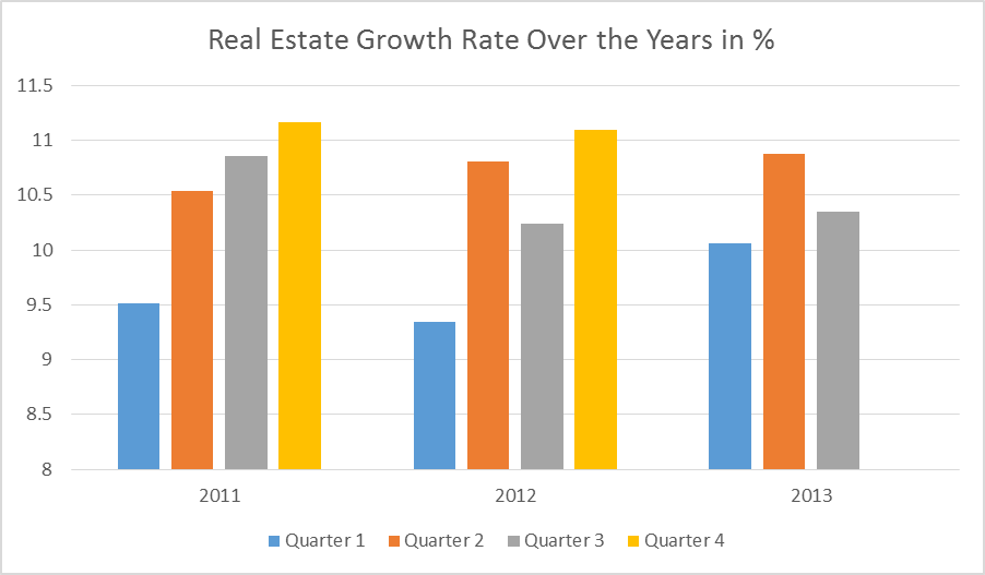 Nigerian Real Estate Growth